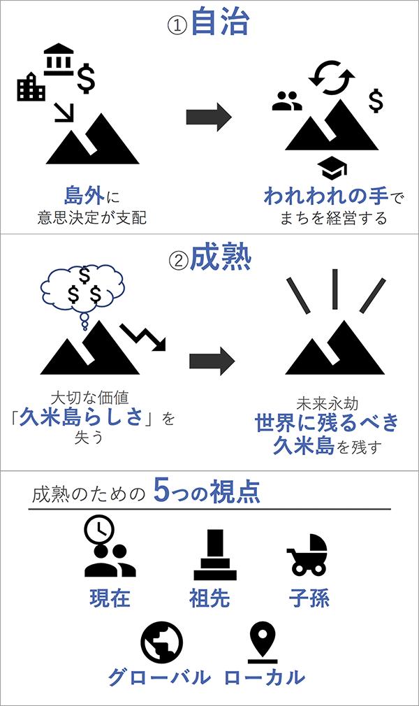 石坂さんが考える「自治」と「成熟」(一部)